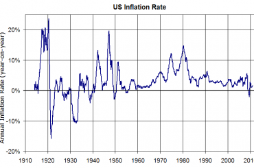 "Interest Rates May ""Spike"""